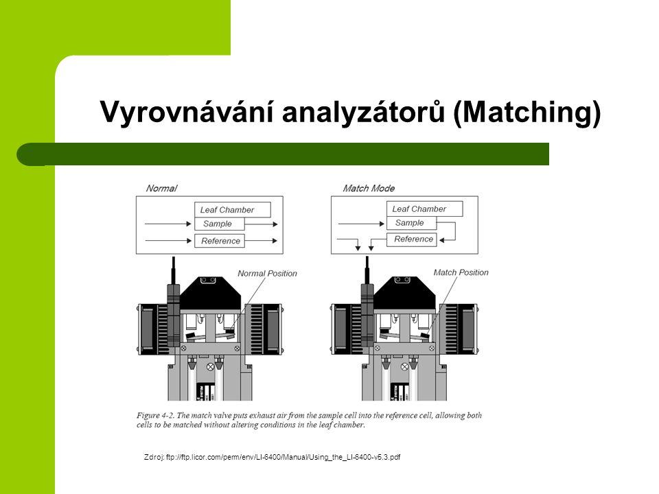 Vyrovnávání analyzátorů (Matching)