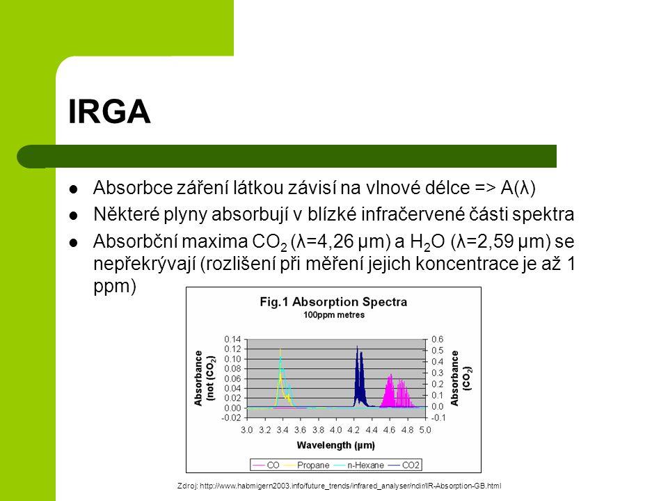 IRGA Absorbce záření látkou závisí na vlnové délce => A(λ)