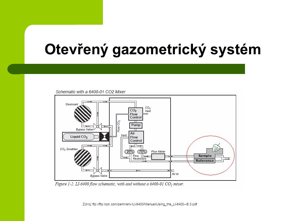 Otevřený gazometrický systém