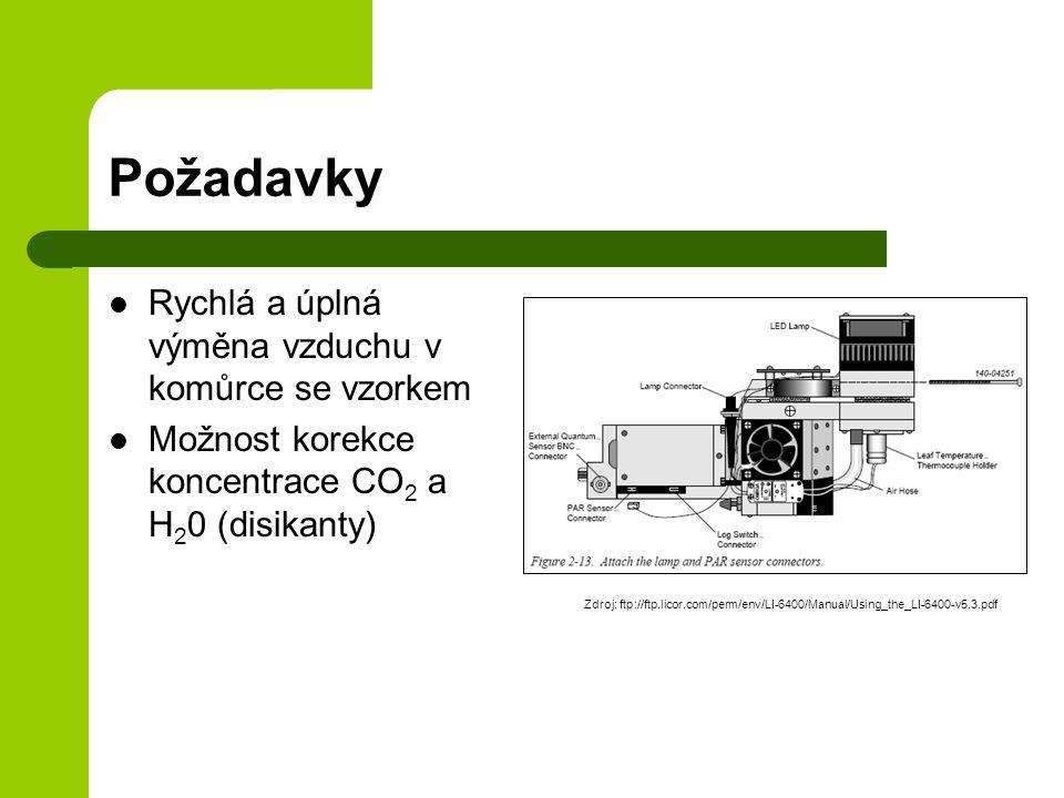 Požadavky Rychlá a úplná výměna vzduchu v komůrce se vzorkem