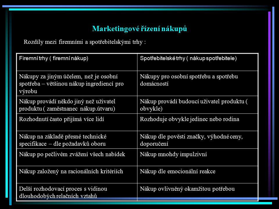 Marketingové řízení nákupů