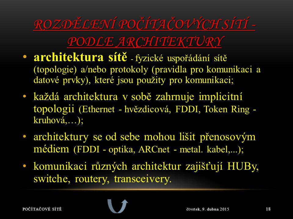 ROZDĚLENÍ POČÍTAČOVÝCH SÍTÍ - PODLE ARCHITEKTURY