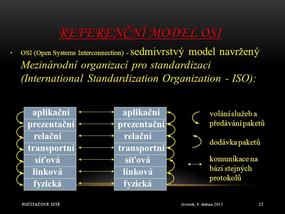 Referenční model OSI aplikační aplikační prezentační prezentační