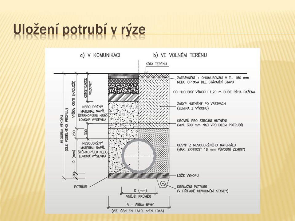 Uložení potrubí v rýze