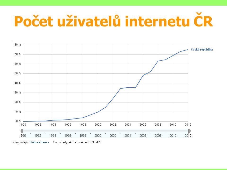 Počet uživatelů internetu ČR
