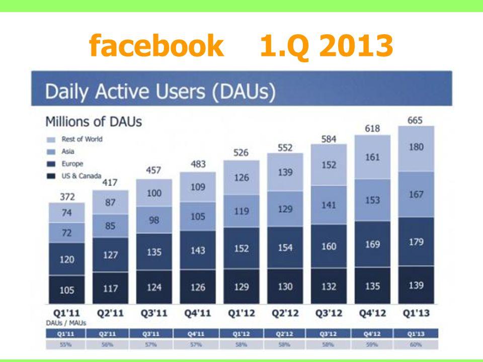 facebook 1.Q 2013