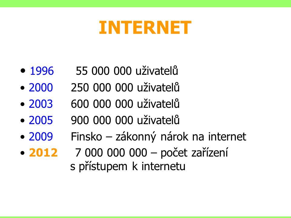 INTERNET 1996 55 000 000 uživatelů 2000 250 000 000 uživatelů