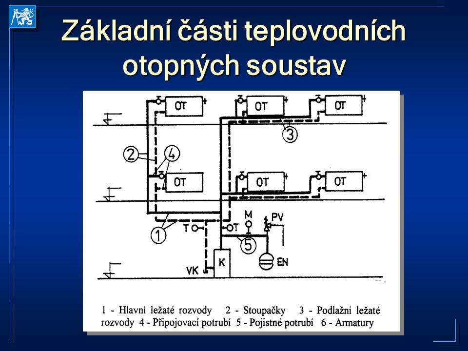 Základní části teplovodních otopných soustav
