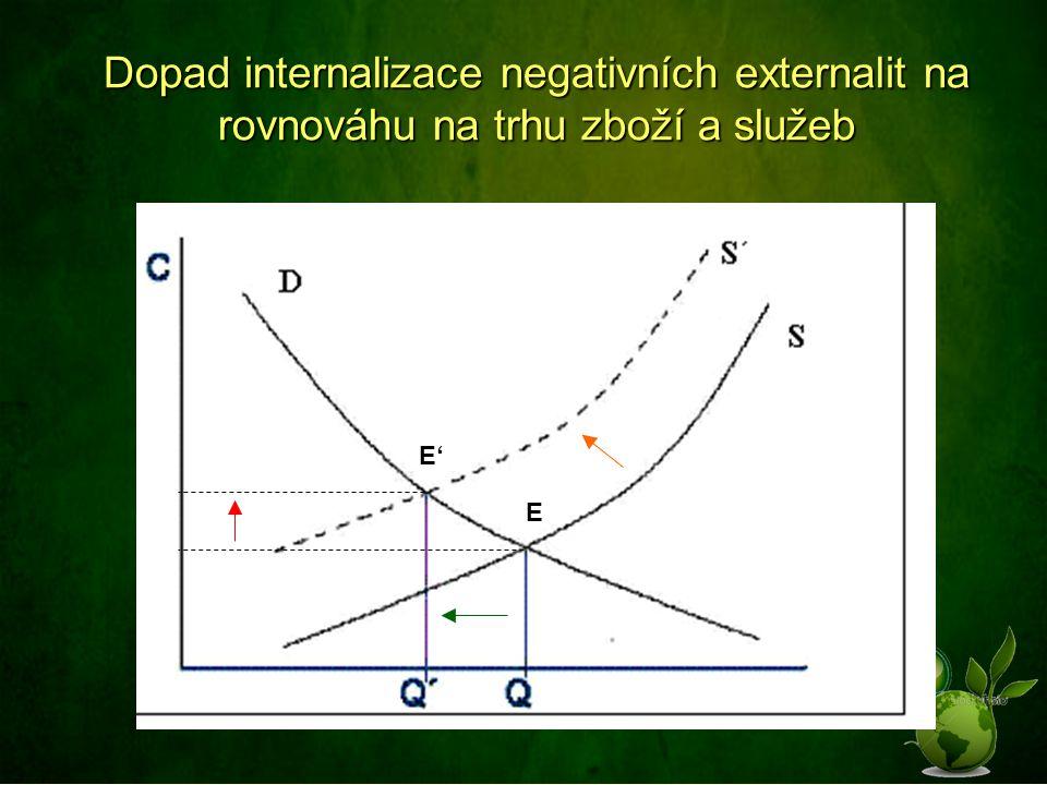 Dopad internalizace negativních externalit na rovnováhu na trhu zboží a služeb