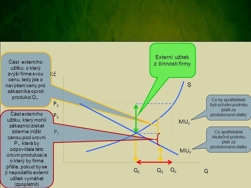 Q Kč S P2 P3 MUS P1 MUP Q1 Q3 Q2 Externí užitek z činnosti firmy