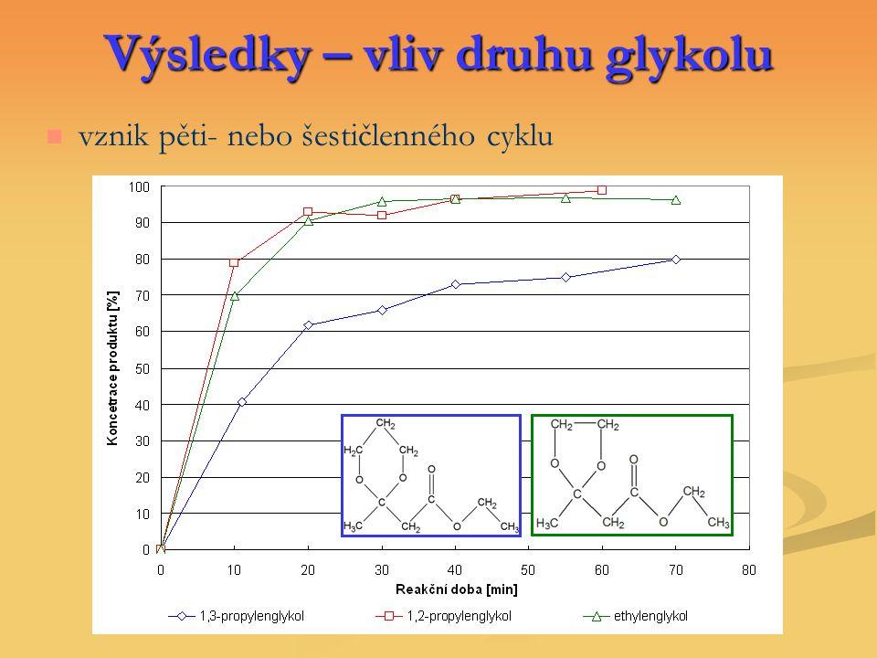 Výsledky – vliv druhu glykolu
