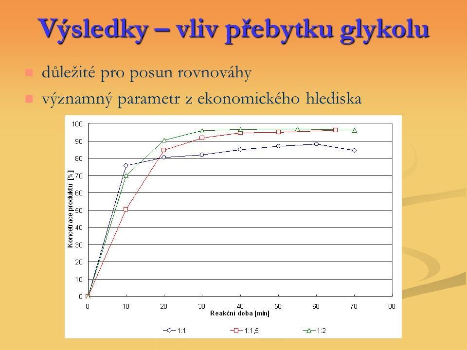 Výsledky – vliv přebytku glykolu