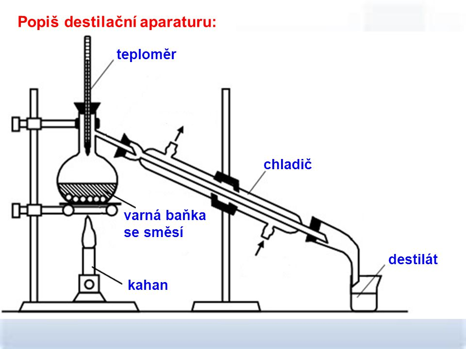 Popiš destilační aparaturu: