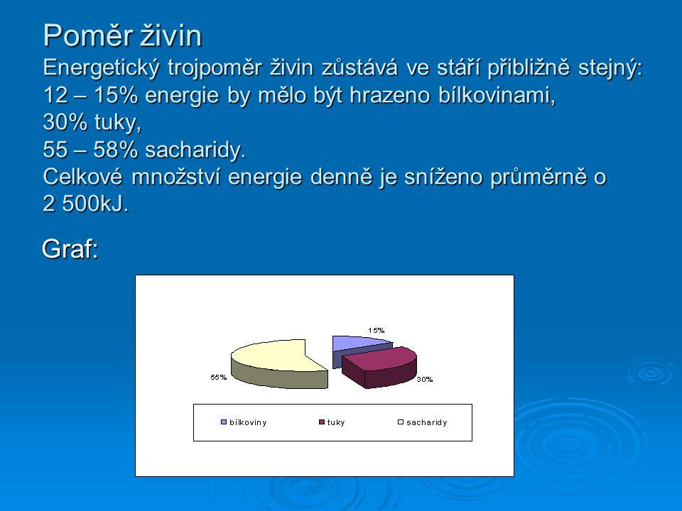 Poměr živin Energetický trojpoměr živin zůstává ve stáří přibližně stejný: 12 – 15% energie by mělo být hrazeno bílkovinami, 30% tuky, 55 – 58% sacharidy. Celkové množství energie denně je sníženo průměrně o 2 500kJ.