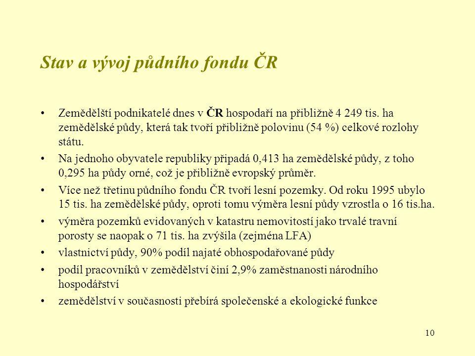 Stav a vývoj půdního fondu ČR