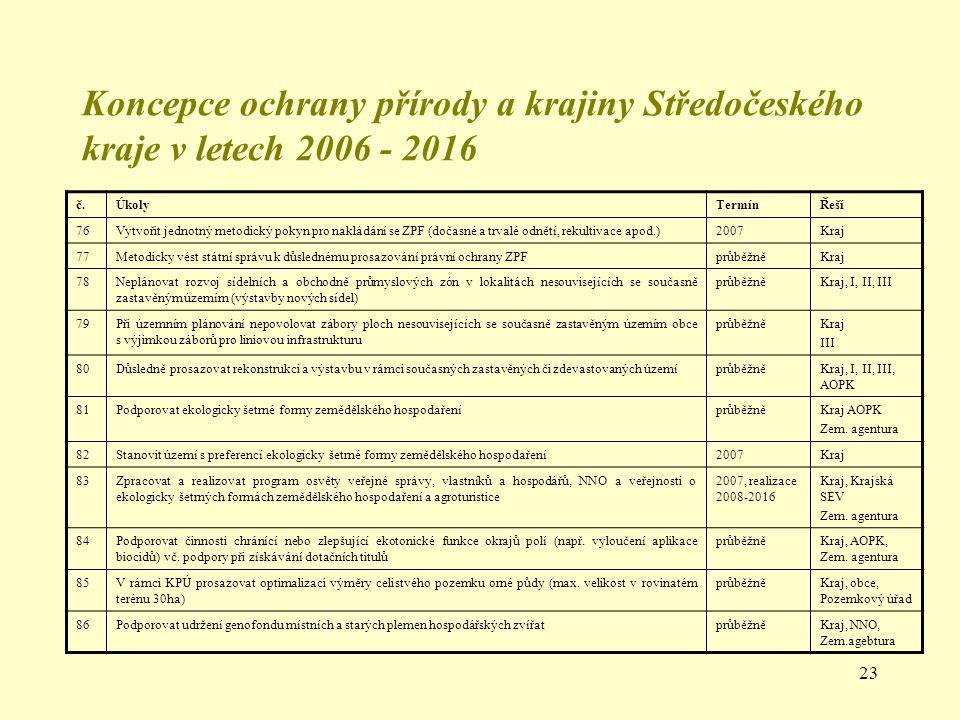 Koncepce ochrany přírody a krajiny Středočeského kraje v letech 2006 - 2016