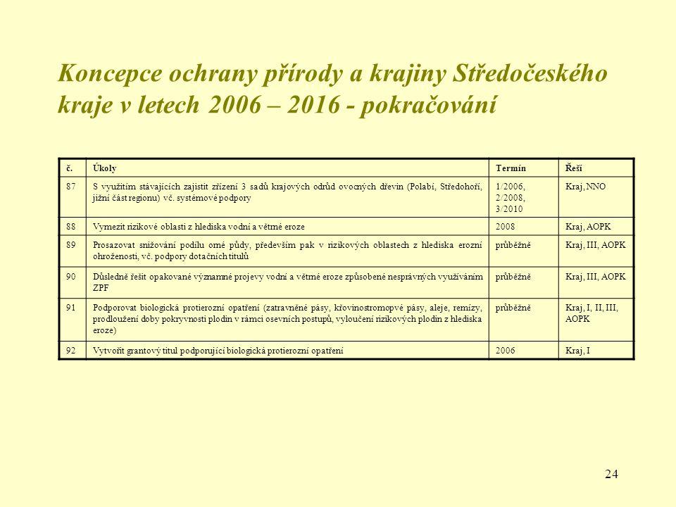 Koncepce ochrany přírody a krajiny Středočeského kraje v letech 2006 – 2016 - pokračování
