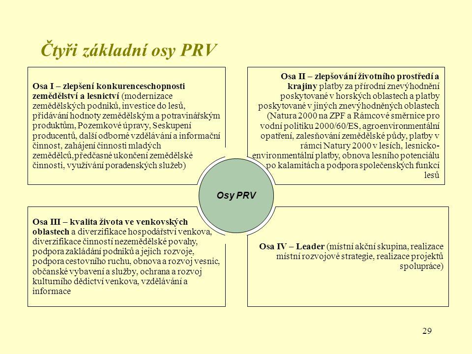 Čtyři základní osy PRV