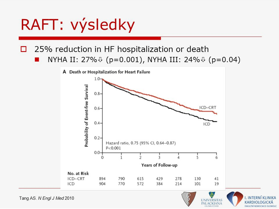 RAFT: výsledky 25% reduction in HF hospitalization or death