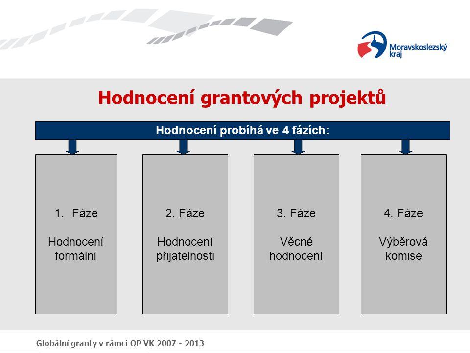 Hodnocení grantových projektů