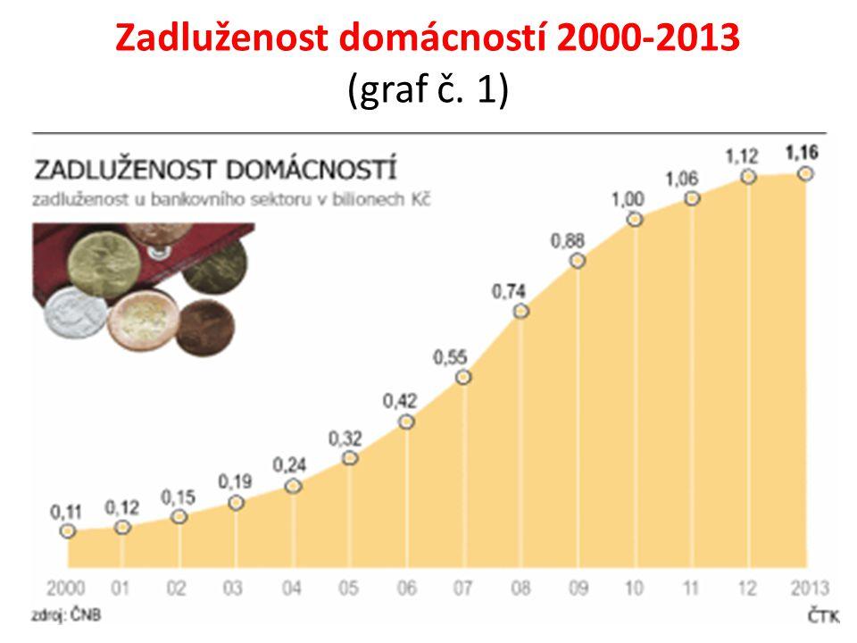 Zadluženost domácností 2000-2013 (graf č. 1)