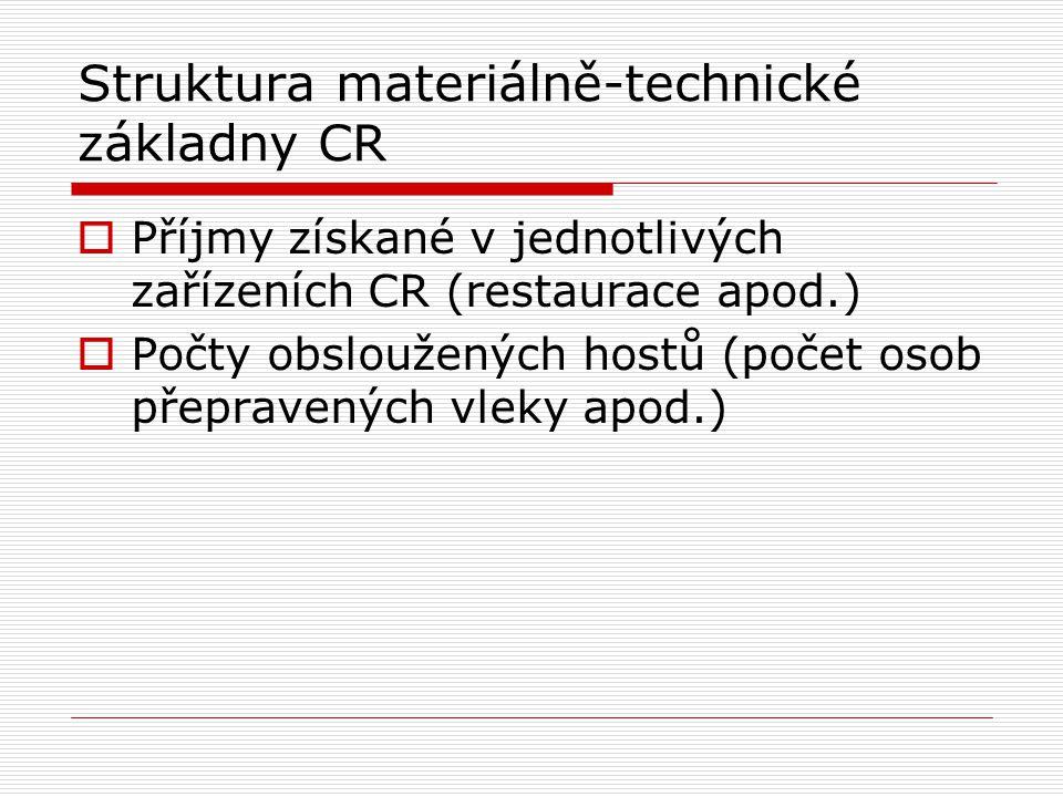 Struktura materiálně-technické základny CR