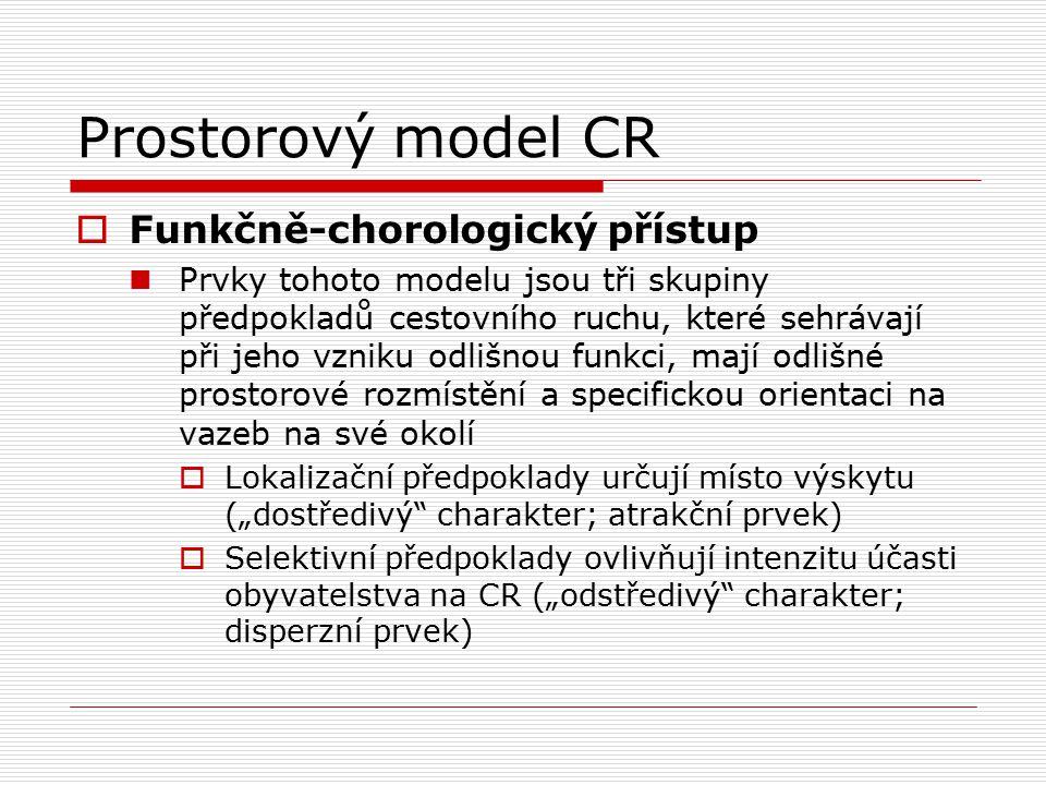 Prostorový model CR Funkčně-chorologický přístup