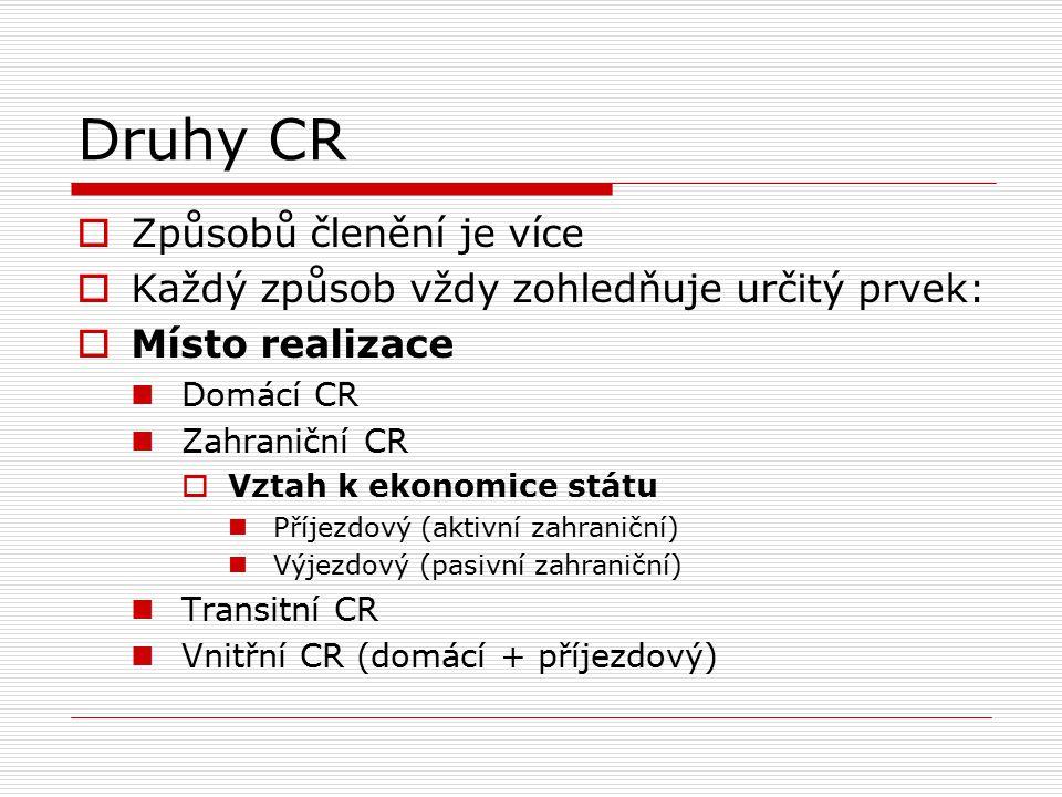 Druhy CR Způsobů členění je více