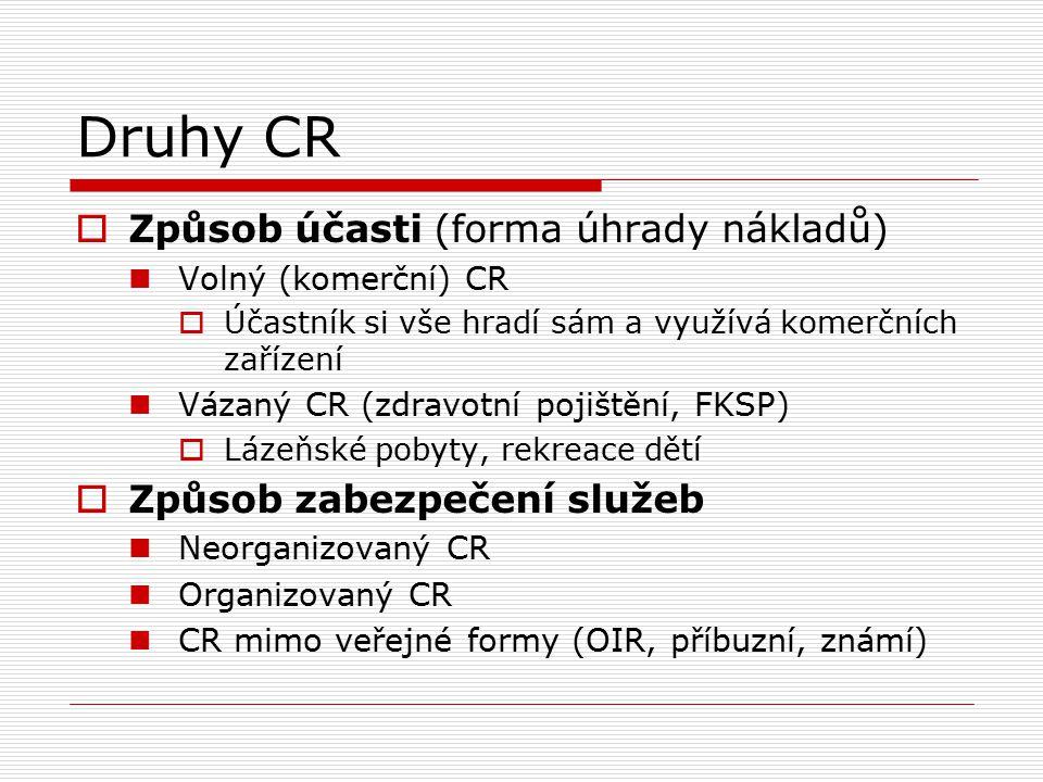 Druhy CR Způsob účasti (forma úhrady nákladů)