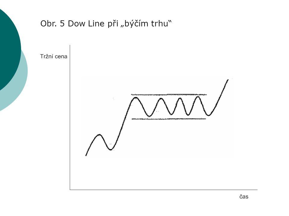 """Obr. 5 Dow Line při """"býčím trhu"""
