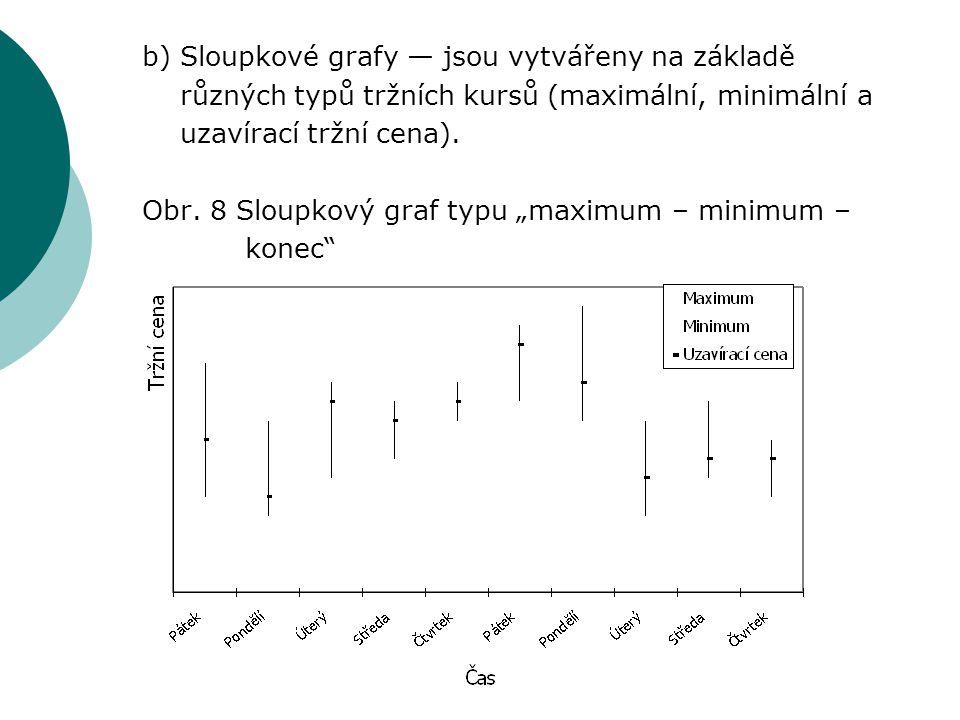b) Sloupkové grafy — jsou vytvářeny na základě