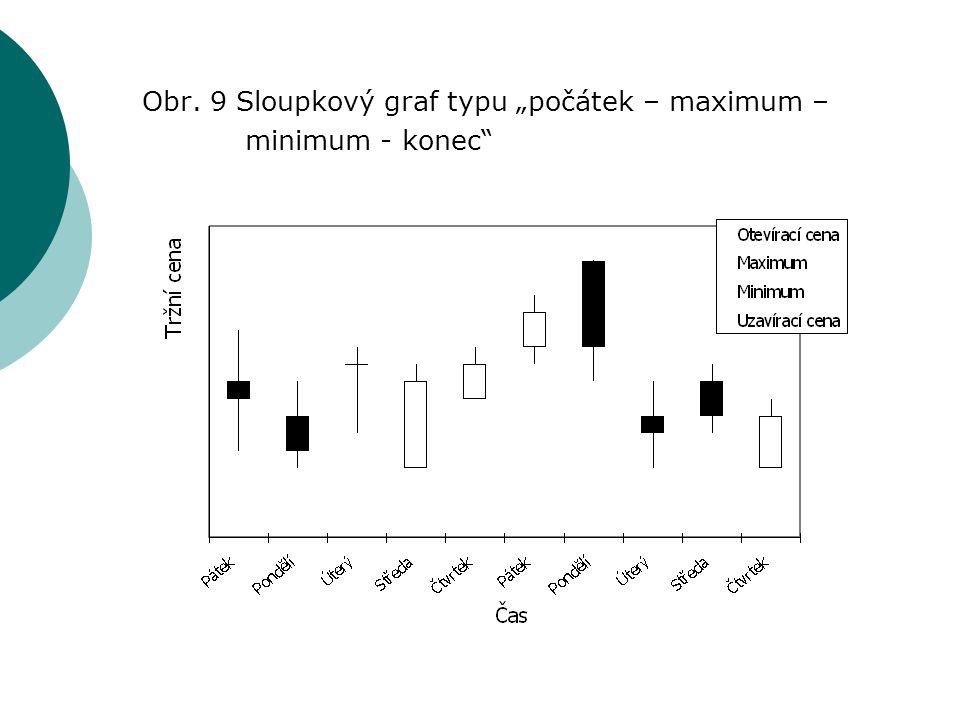 """Obr. 9 Sloupkový graf typu """"počátek – maximum –"""