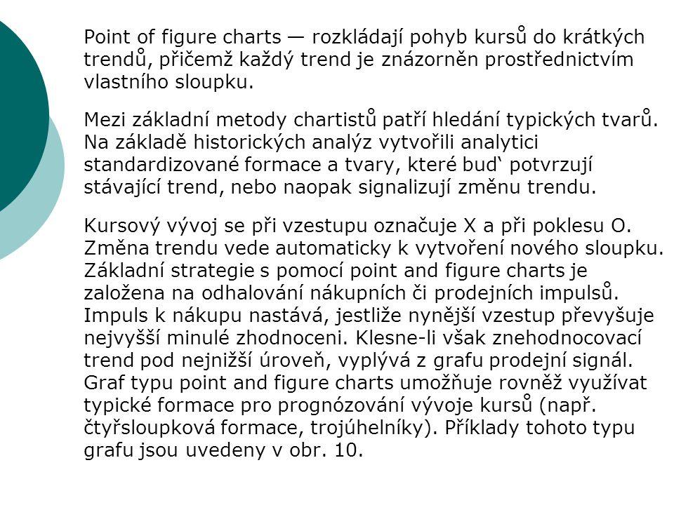 Point of figure charts — rozkládají pohyb kursů do krátkých