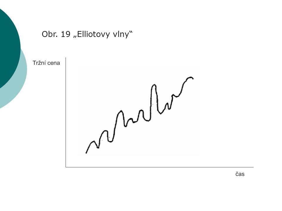 """Obr. 19 """"Elliotovy vlny"""