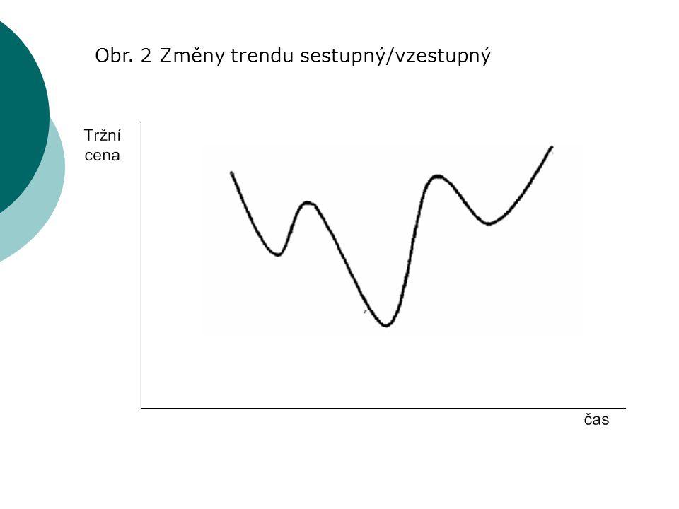 Obr. 2 Změny trendu sestupný/vzestupný
