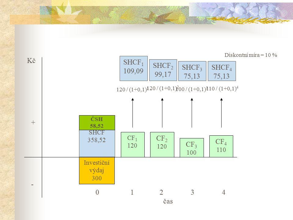 0 1 2 3 4 čas Kč + - SHCF1 109,09 SHCF2 99,17 SHCF3 75,13 SHCF4 75,13
