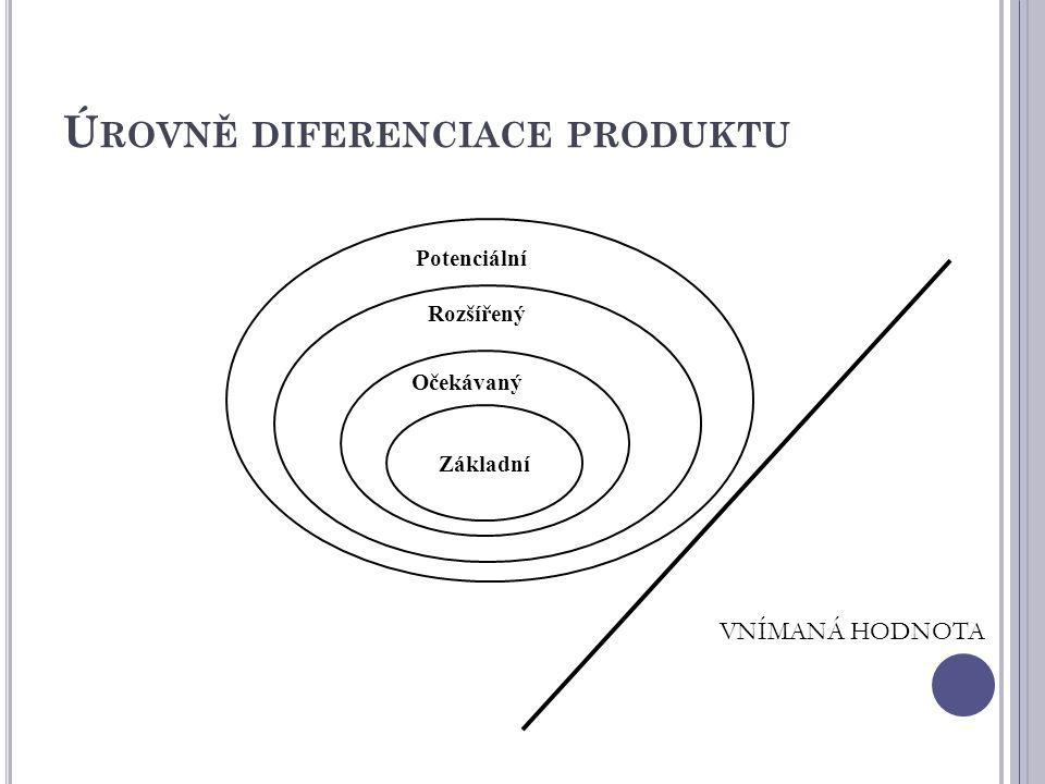 Úrovně diferenciace produktu