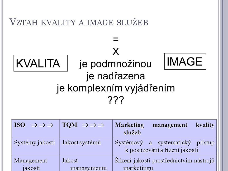 Vztah kvality a image služeb
