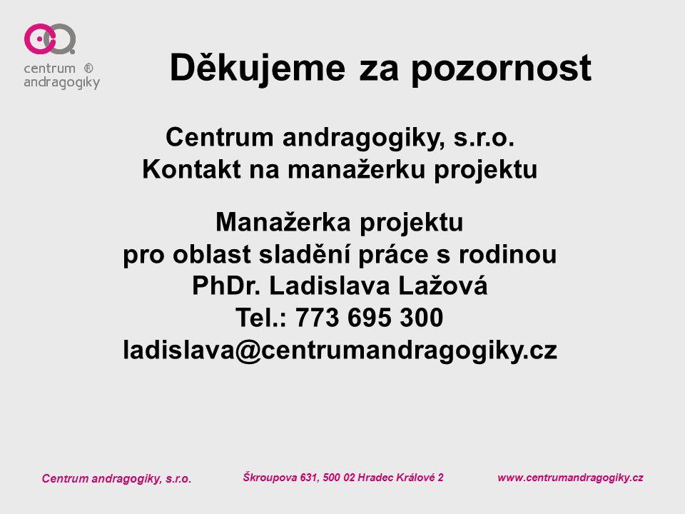 Děkujeme za pozornost Centrum andragogiky, s.r.o.