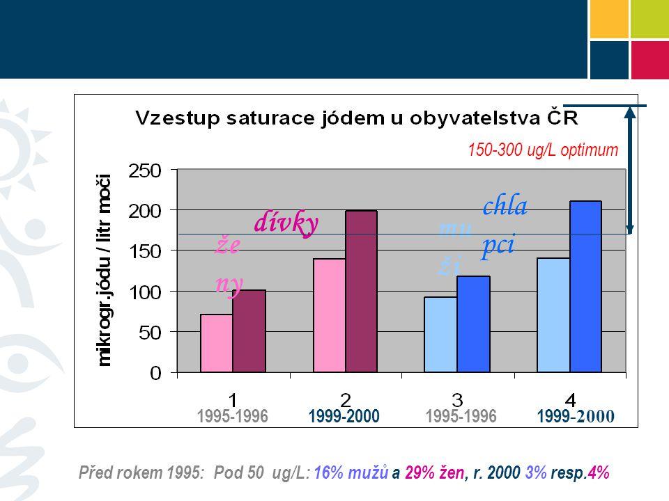 chlapci dívky muži ženy 150-300 ug/L optimum 1995-1996 1999-2000