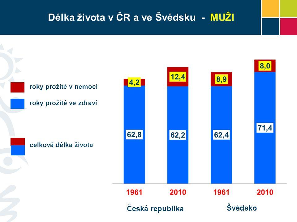 Délka života v ČR a ve Švédsku - MUŽI