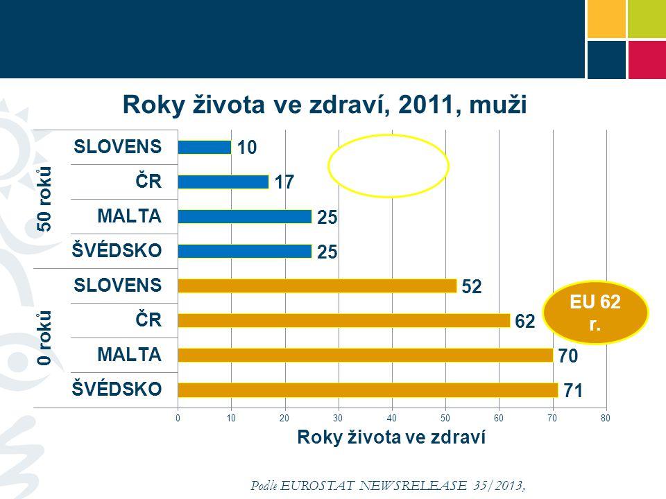 Podle EUROSTAT NEWSRELEASE 35/2013, 5.3.2013