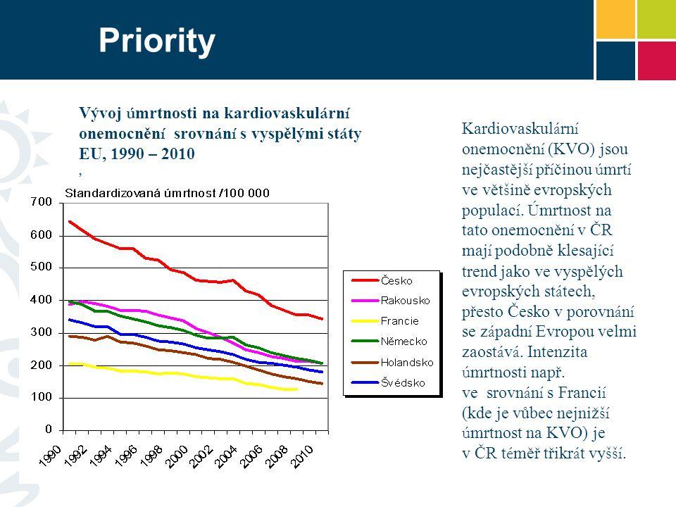 Priority Vývoj úmrtnosti na kardiovaskulární onemocnění srovnání s vyspělými státy EU, 1990 – 2010.