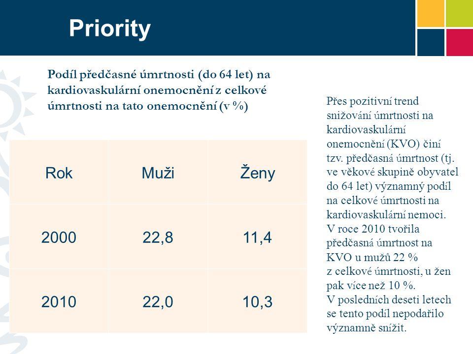 Priority Podíl předčasné úmrtnosti (do 64 let) na kardiovaskulární onemocnění z celkové úmrtnosti na tato onemocnění (v %)