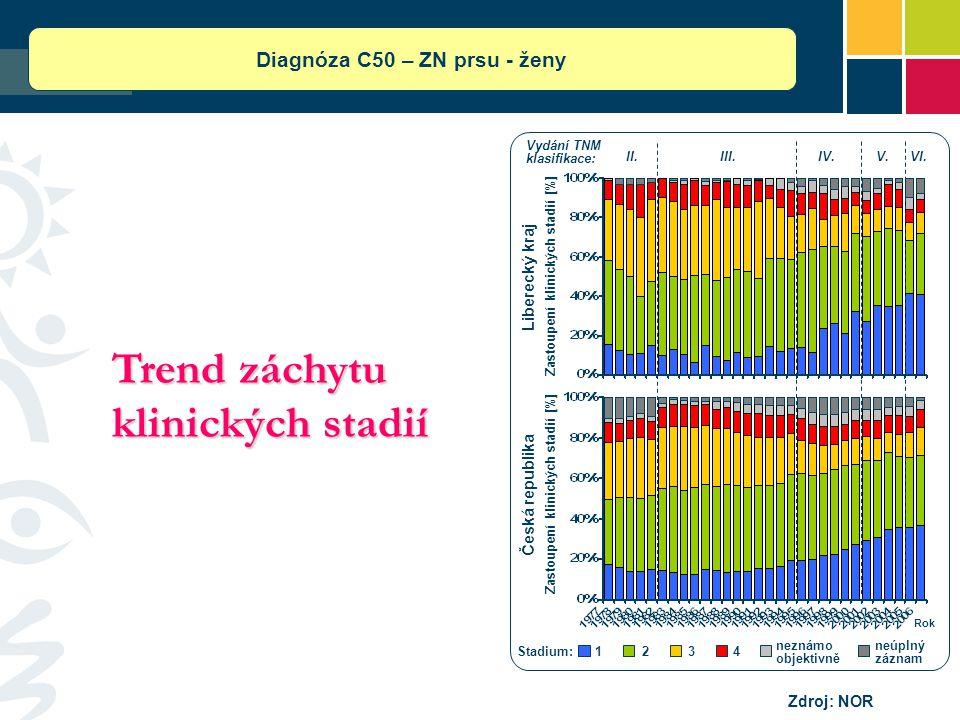 Trend záchytu klinických stadií