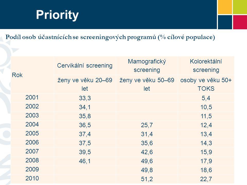 Priority Podíl osob účastnících se screeningových programů (% cílové populace) Rok. Cervikální screening.