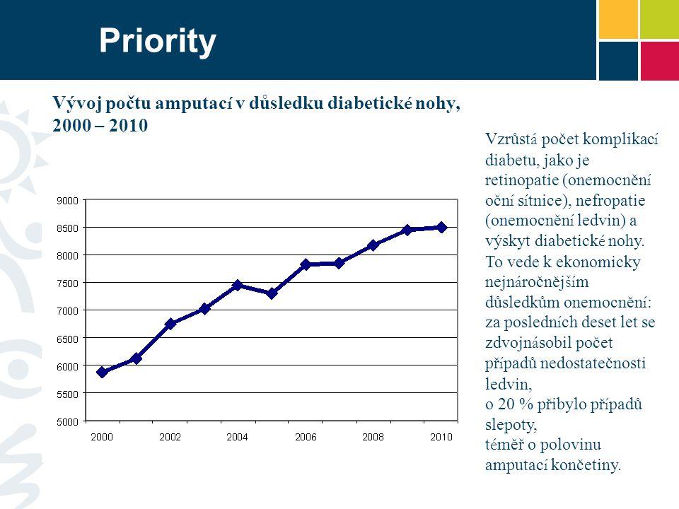 Priority Vývoj počtu amputací v důsledku diabetické nohy, 2000 – 2010