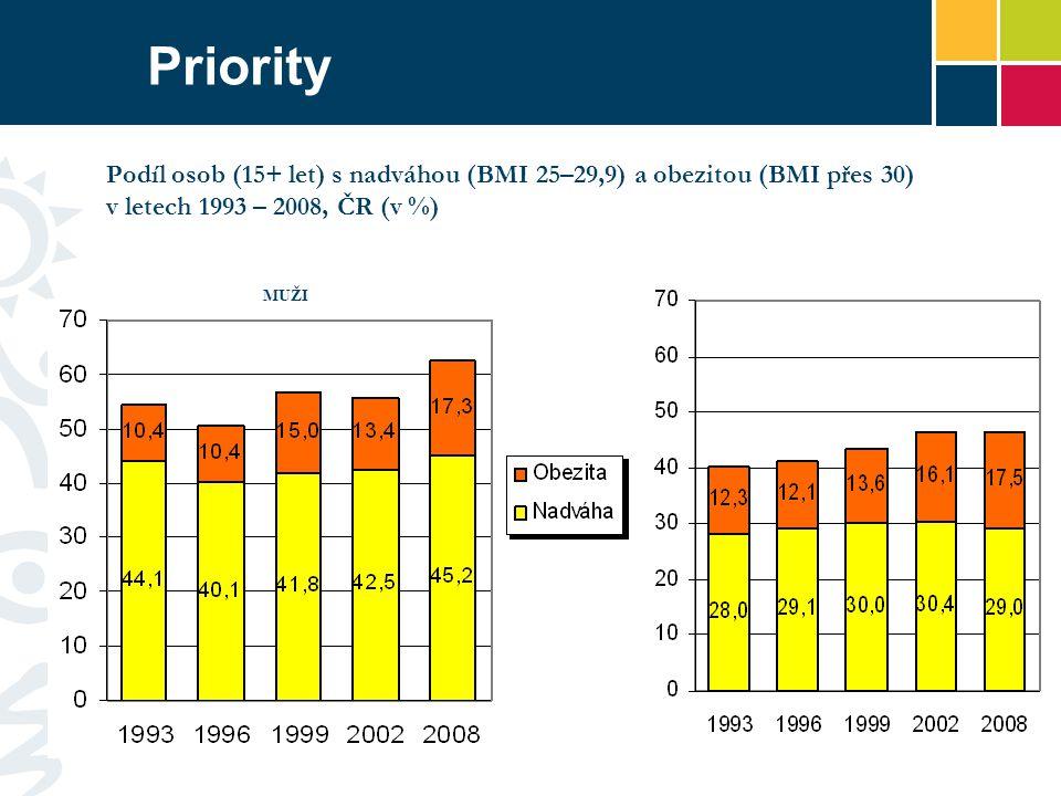 Priority ŽENY. Podíl osob (15+ let) s nadváhou (BMI 25–29,9) a obezitou (BMI přes 30) v letech 1993 – 2008, ČR (v %)