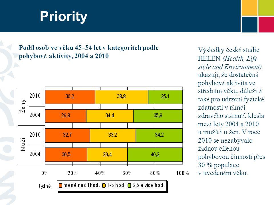 Priority Podíl osob ve věku 45–54 let v kategoriích podle pohybové aktivity, 2004 a 2010.