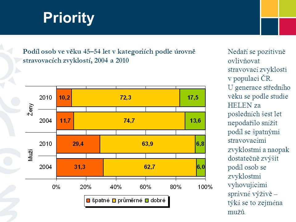 Priority Podíl osob ve věku 45–54 let v kategoriích podle úrovně stravovacích zvyklostí, 2004 a 2010.